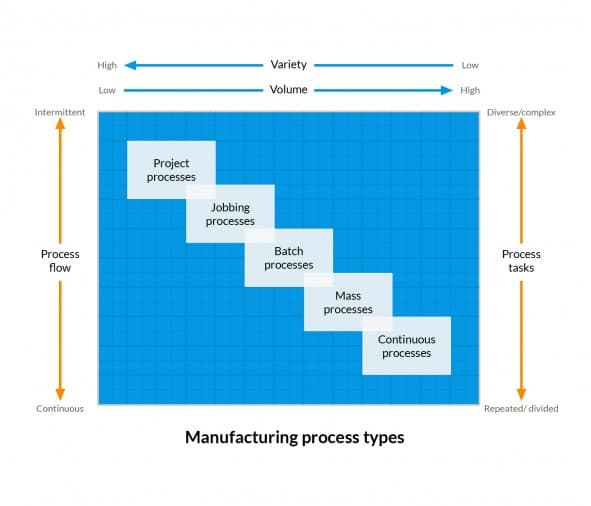 Manufacturing-Process-Types-refit