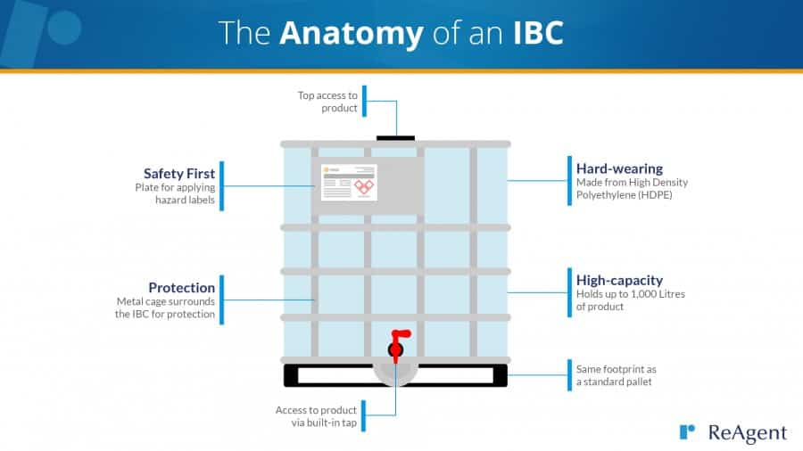 Anatomy-of-an-IBC