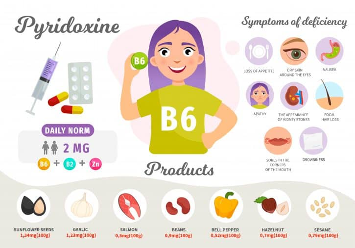 What does vitamin B6 do