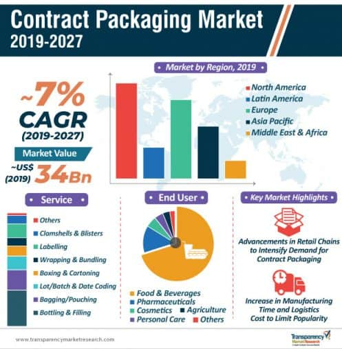 Infographic showing contract packing market